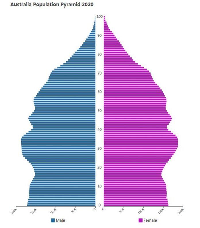 Australia Population Pyramid 2020