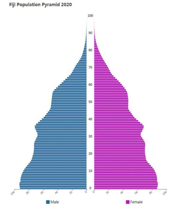 Fiji Population Pyramid 2020