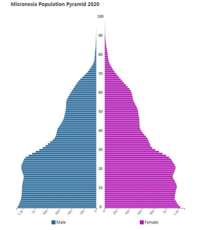 Micronesia Population Pyramid 2020