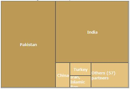 Afghanistan Trading Partners