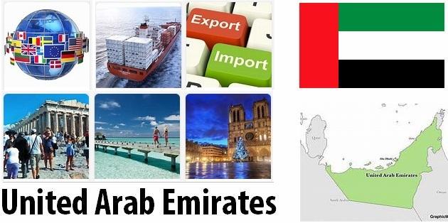 United Arab Emirates Industry
